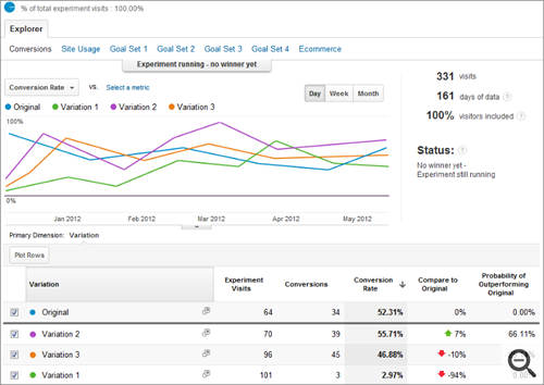 Resultados do Google Analytics Content Experiments