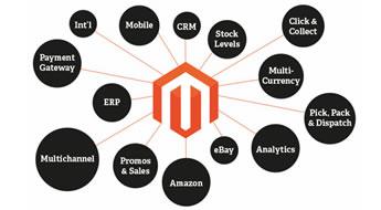 O que é Magento – Conheça a plataforma de e-commerce Magento