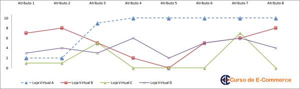 Curva de valor da análise de empresas no segmento de e-commerce